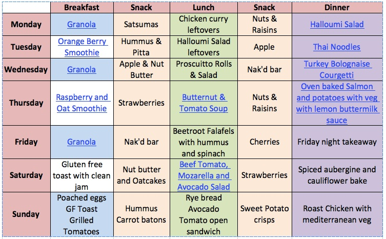 Dietary plan for gastritis